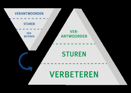 afbeelding Uitgekomen: rapport voor kansrijke agenda Anders Verantwoorden