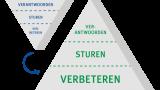 Meerjarenplan 2021 t/m 2023 NFU-consortium Kwaliteit van Zorg